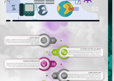 W7Worldwide - Media Relations Guide Inforgraphic Ar