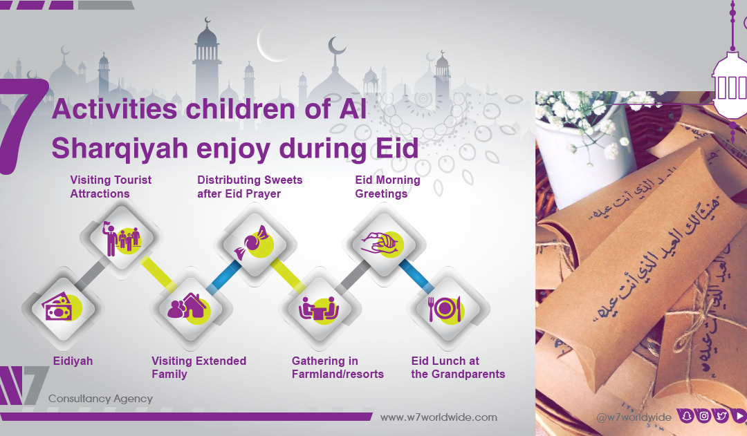 Seven activities children of Al Sharqiyah enjoy during Eid