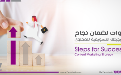 A Plan for Successful Content Marketing Strategy