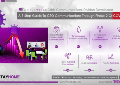 W7Worldwide Guide to CEO Communications Through Phase 2 of COVID-19