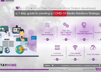 W7Worldwide - Media Relations Guide Inforgraphic En 1