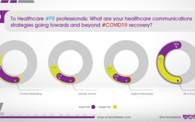 W7Worldwide poll reveals best health care communication strategies toward & beyond COVID-19