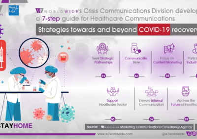 Inforgraphic - Guide to Healthcare Communications Strategies Towards Recovery